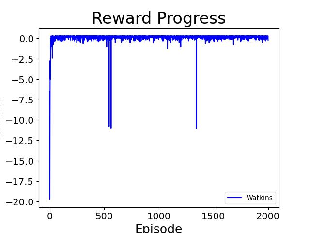 watkins_lr001_gamma09_eps01_lambda09_task1.png